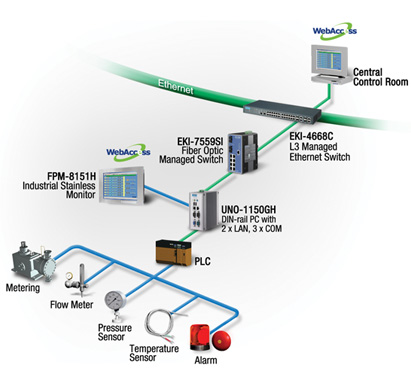 Advantech S Oil Amp Gas Solutions Applications